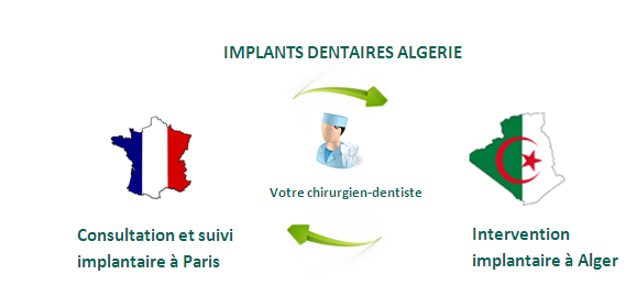 Tourisme dentaire Algérie